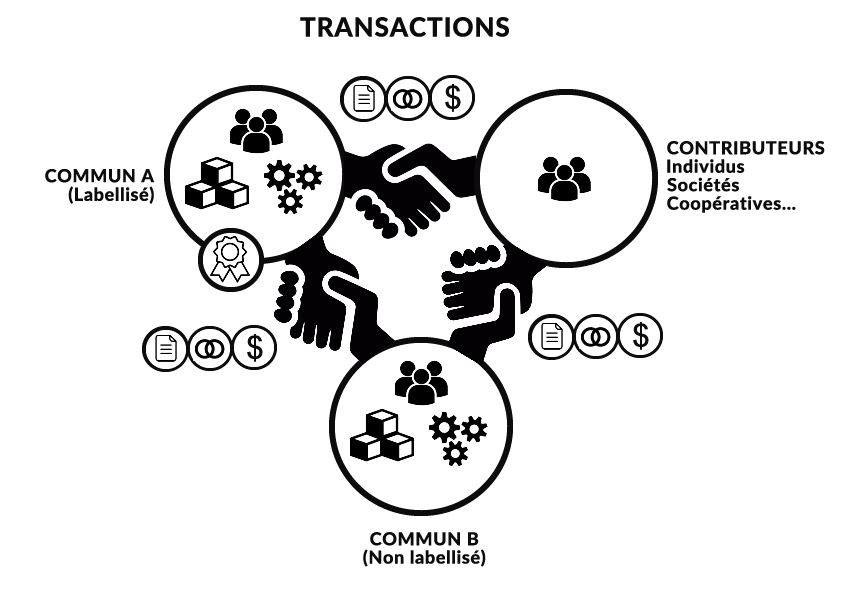 contributive-commons-transaction
